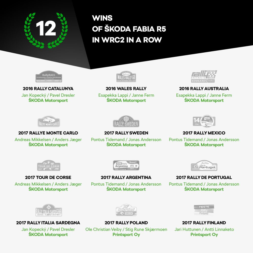 12 wins of ŠKODA FABIA R5 in WRC2 in a row