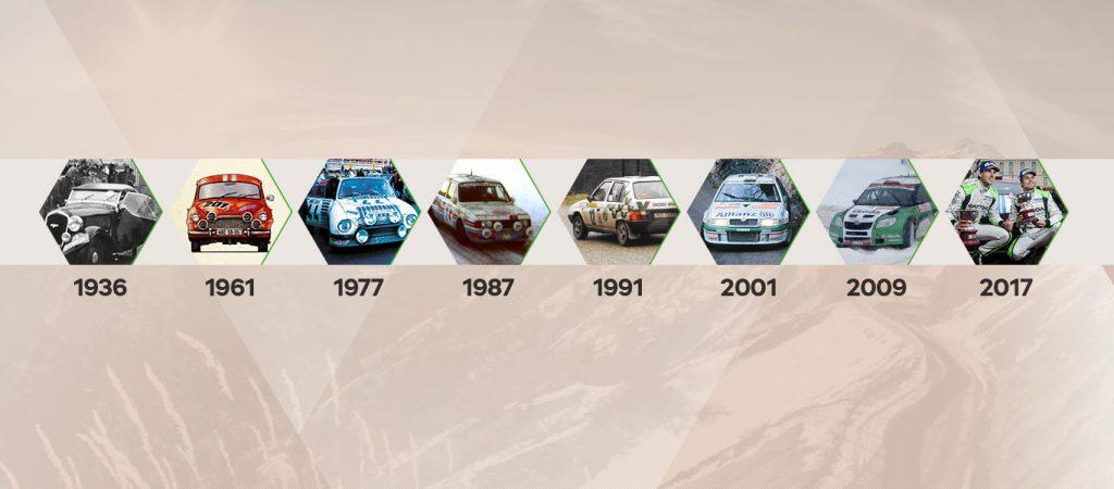 skoda-rallye-monte-carlo-milestones-records