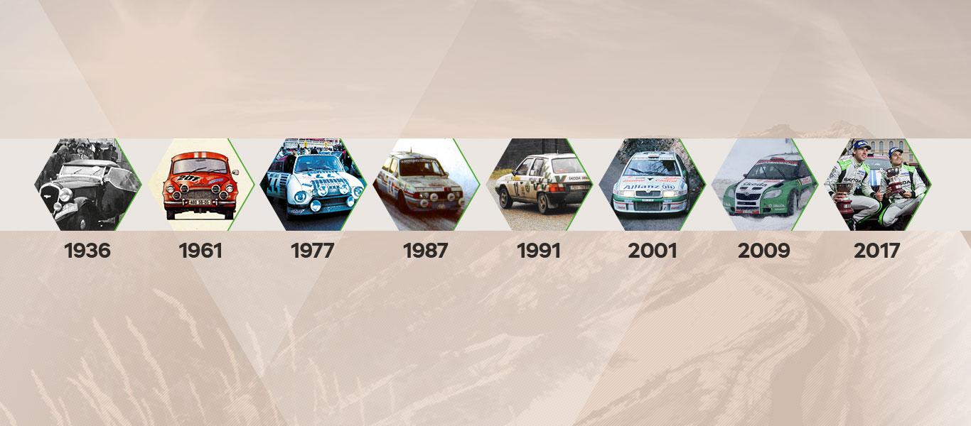 ŠKODA at the Rallye Monte Carlo – Milestones & Records