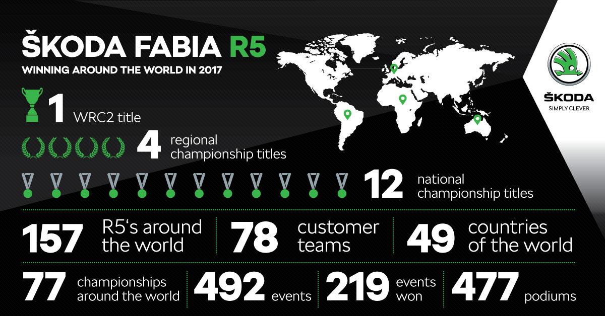 ŠKODA FABIA R5 | Season 2017