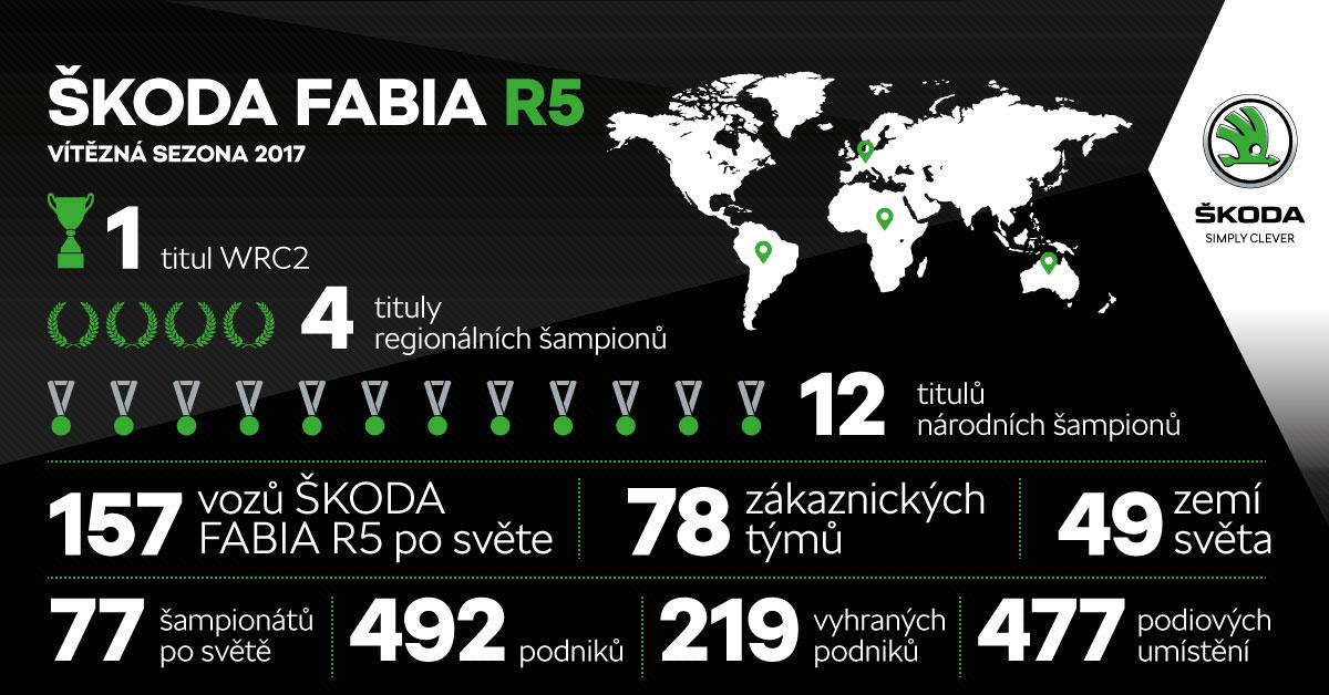 ŠKODA FABIA R5 | Sezóna 2017