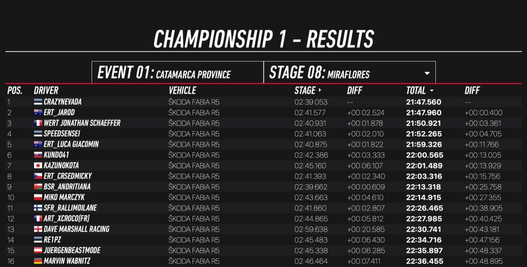 ŠKODA Motorsport eChallenge: Current News and Results