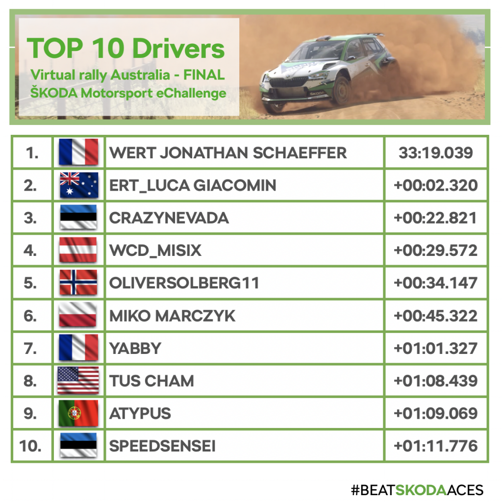 Rally Australia eChallenge final results
