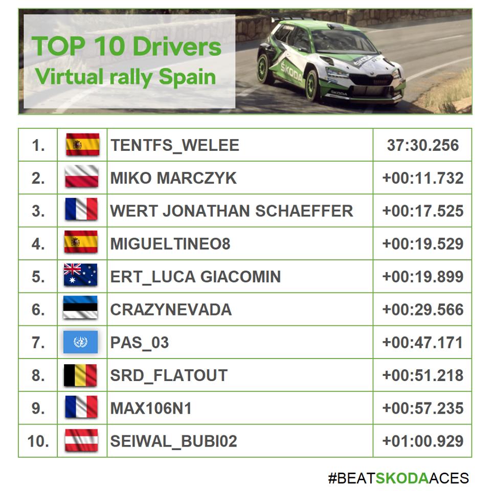 ŠKODA Motorsport eChallenge Spain results